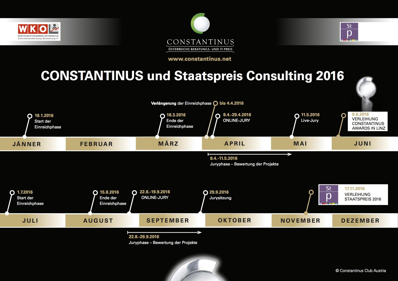 Constantinus Timeline